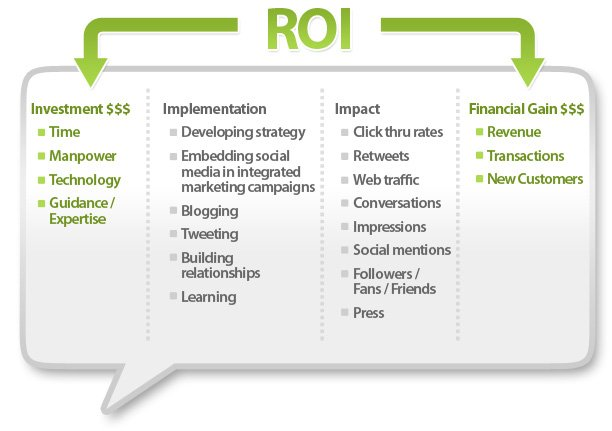 roi in social media a look The myths and realities behind roi on social media we look at the no of course there are exceptions to the move away from roi some social commerce.