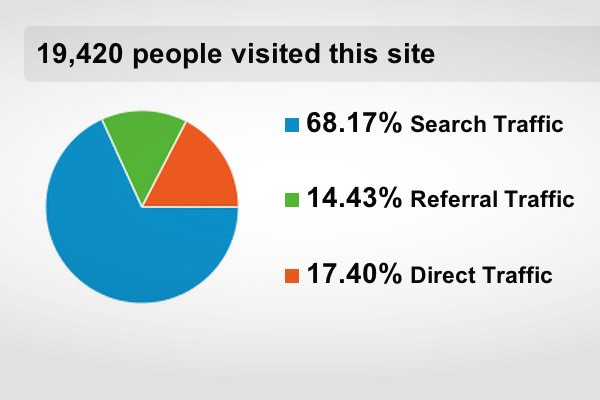 website traffic reporting