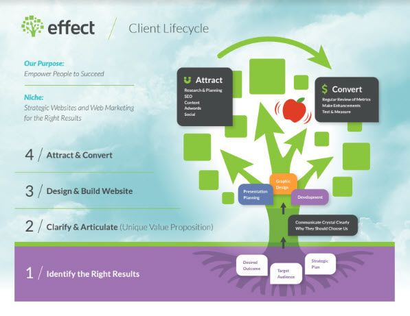 What Is the Client Lifecycle for a Website Redesign?