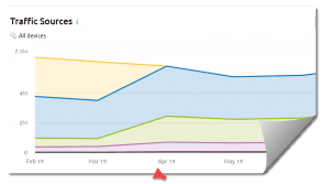 website traffic from seo graph